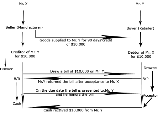 accounting treatment of bill of exchange