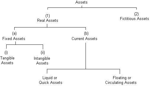 Balance Sheet  Definition Explanation Method Of Preparation