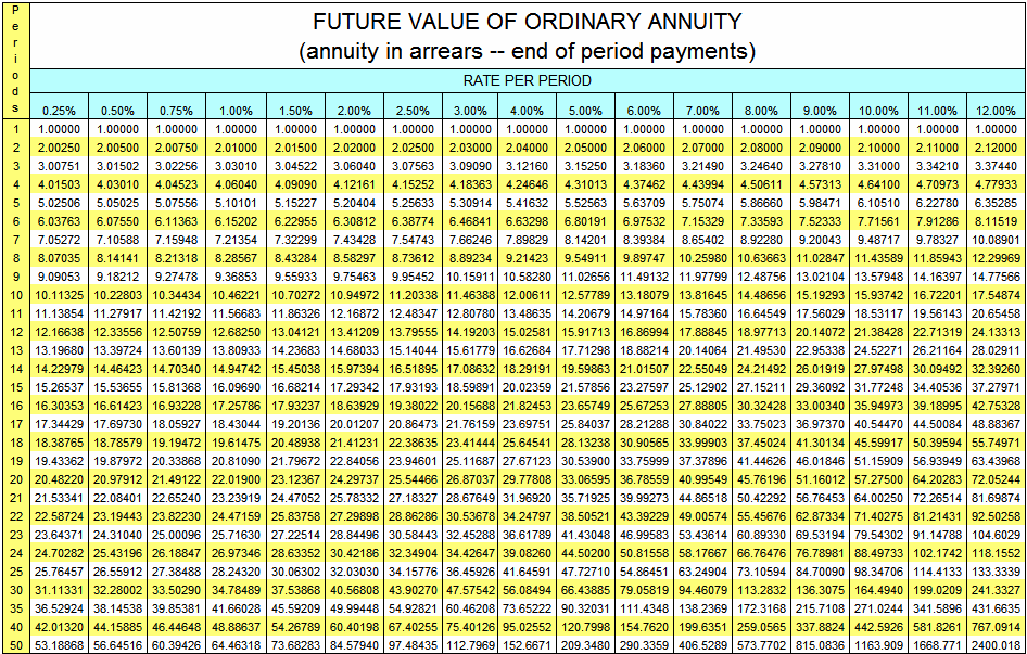 Image gallery annuity table for Table 6 4 intermediate accounting