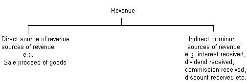 sources of revenue