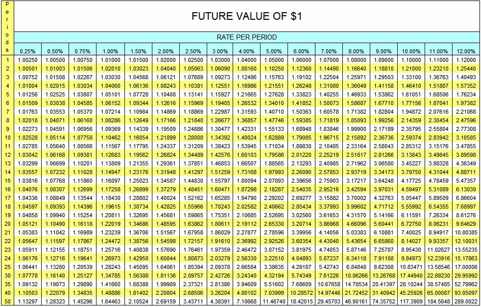 Future Value Of 1 Table Accountingexplanation Com