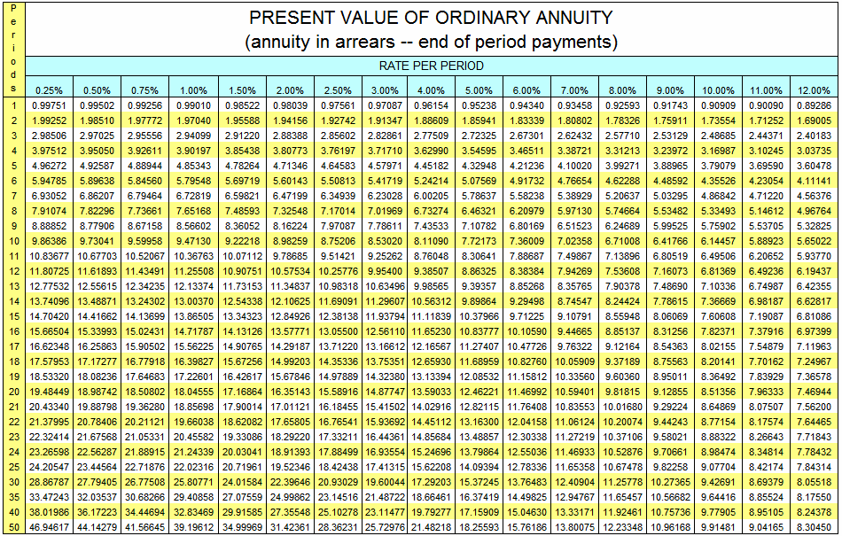 Present Value Of Ordinary Annuity Table